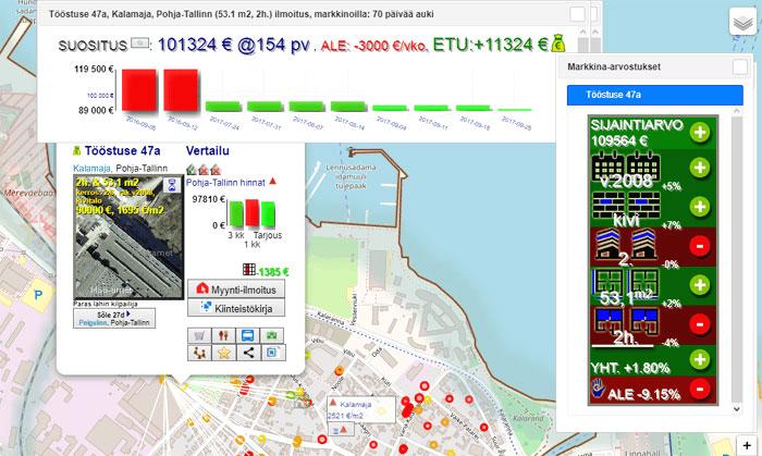 TOP-ALEt: keskustoria & Kalamajan puistoa tarjolla asumiseen