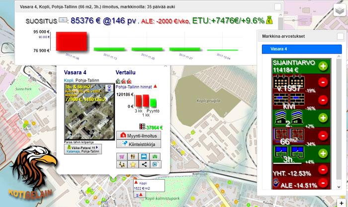 TOP-ALEt: ihan ydinkeskustaa & Koplia tarjolla asumiseen