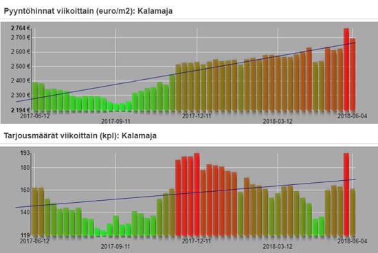 Asuntojen viikkokatsaus (04.06.): yhtenäinen korjaus hintarallia vastaan