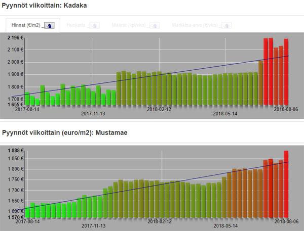 Asuntojen viikkokatsaus (07.08.): lisää löylyä helteisiin + ennätyshintoihin