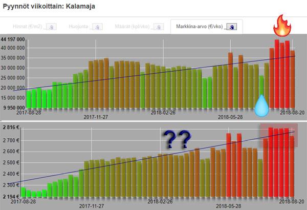 Asuntojen viikkokatsaus (20.08.): syksyinen viilennys tuli myös markkinoille